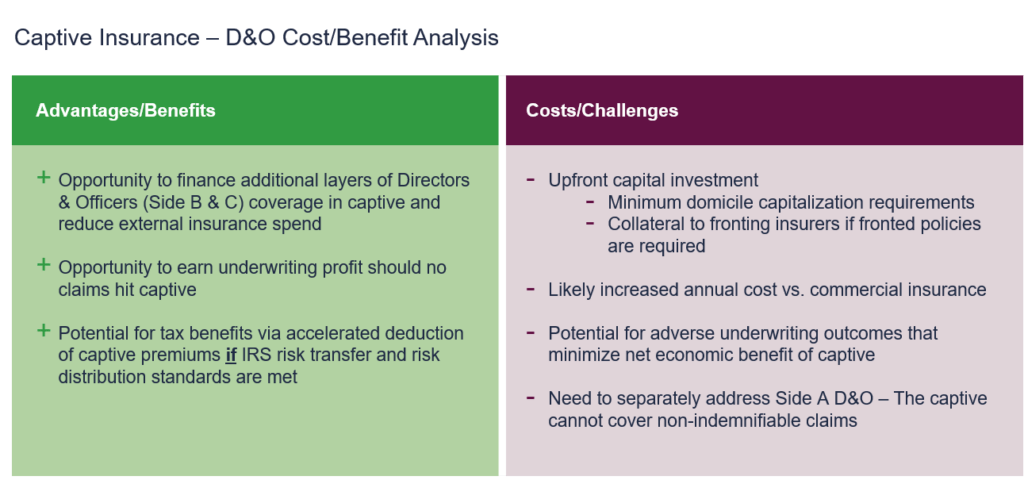 Captive Insurance – D&O Cost/Benefit Analysis: Advantages/Benefits Opportunity to finance additional layers of Directors & Officers (Side B & C) coverage in captive and reduce external insurance spend Opportunity to earn underwriting profit should no claims hit captive Potential for tax benefits via accelerated deduction of captive premiums if IRS risk transfer and risk distribution standards are met Costs/Challenges Upfront capital investment Minimum domicile capitalization requirments Collateral to fronting insurers if fronted policies are required Likely increased annual cost vs. commercial insurance Potential for adverse underwriting outcomes that minimize net economic benefit of captive Need to separately address Side A D&O – The captive cannot cover non-indemnifiable claims