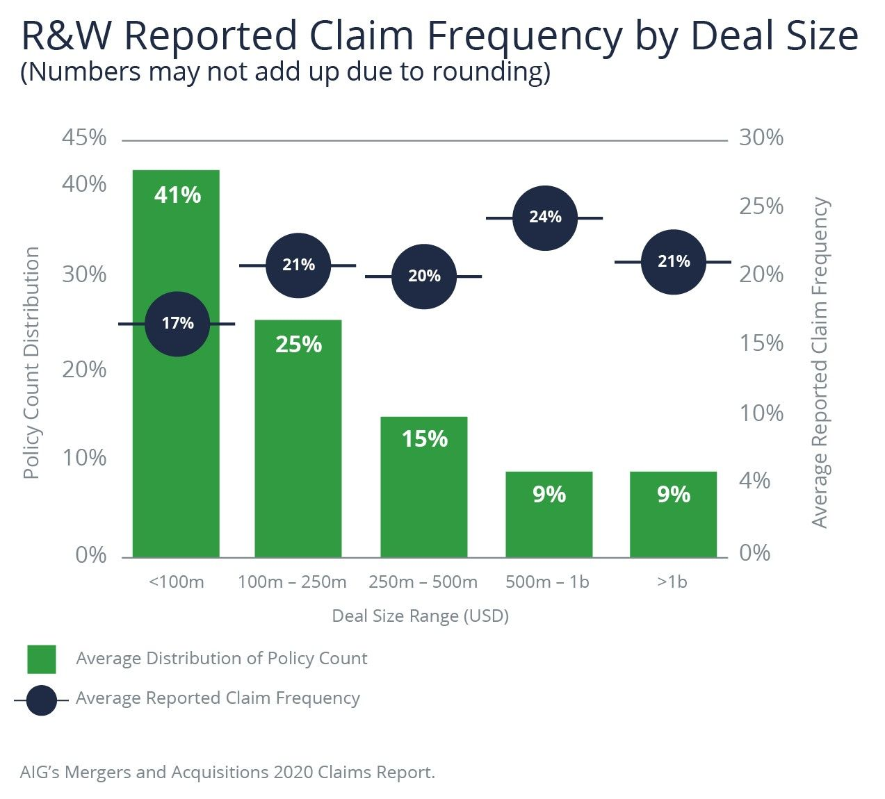 R&W Reported Claim Frequency by Deal Size