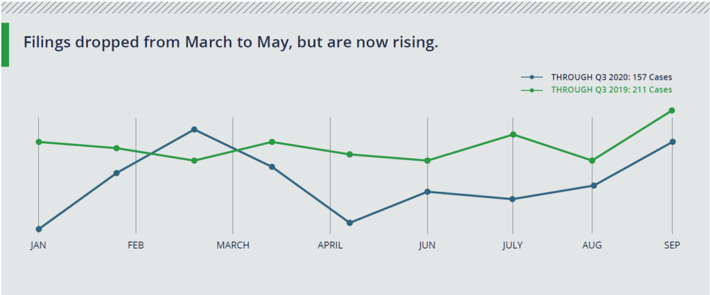 Filings dropped from March to May, but are now rising