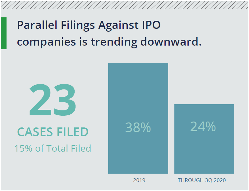 Parallel filings against IPO companies are trending downward