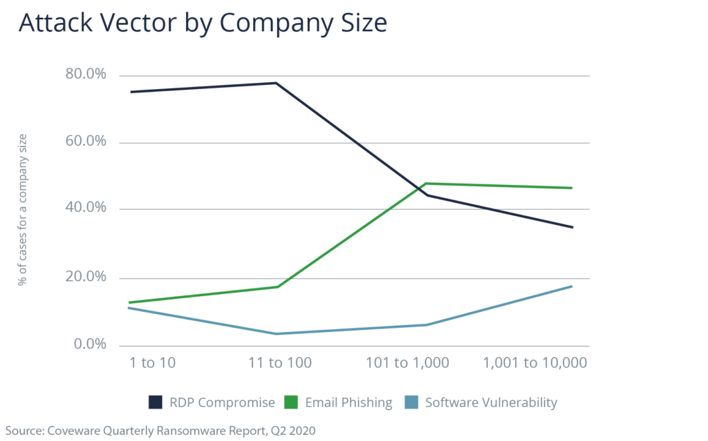 Chart showing Attack Vector by Company Size