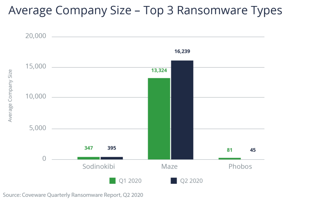 Chart showing average company size - top 3 ransomware types