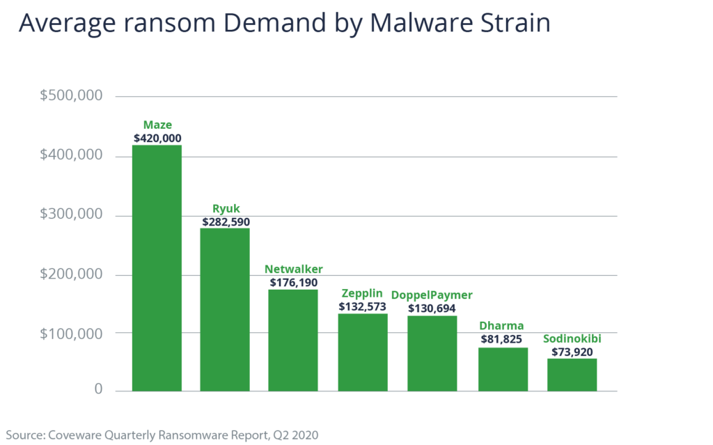 Chart showing Average Ransom Demand by Malware Strain
