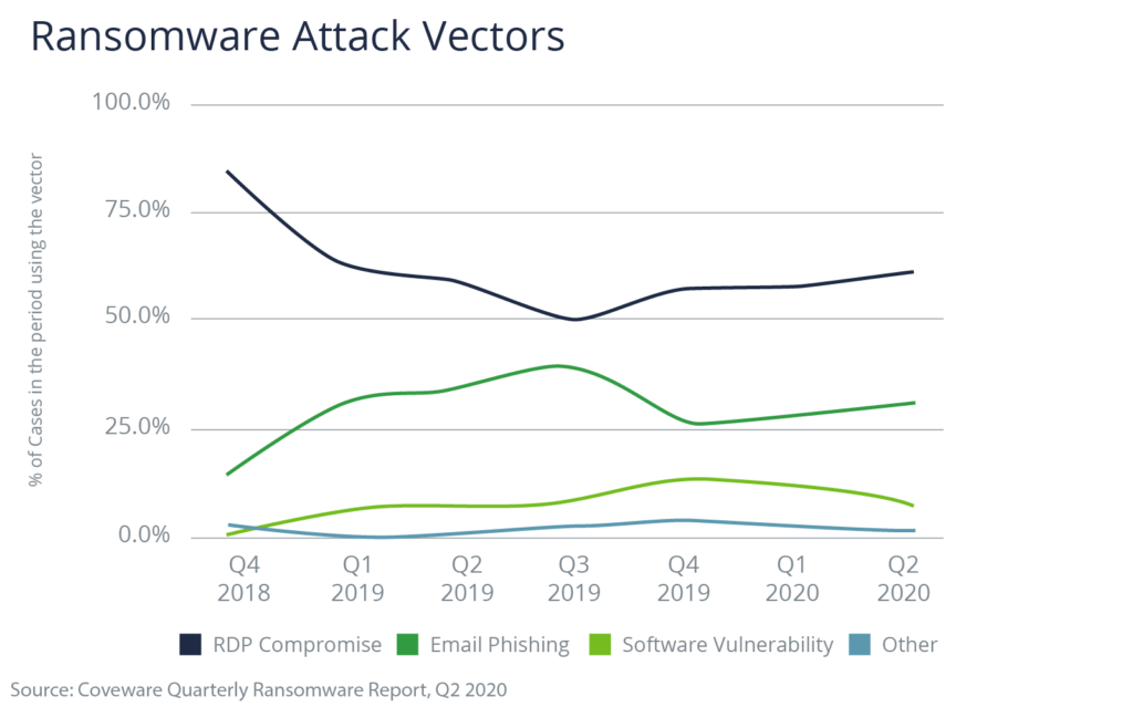 Chart showing ransomware attack vectors