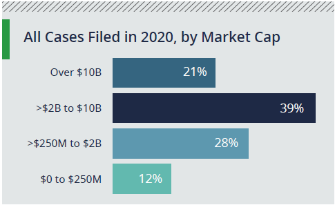 All cases filed in 2020 by Market Cap
