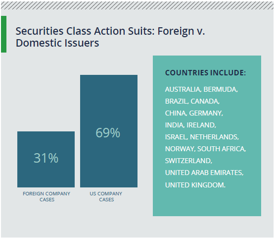 Securities class action suits: foreign vs. domestic issuers