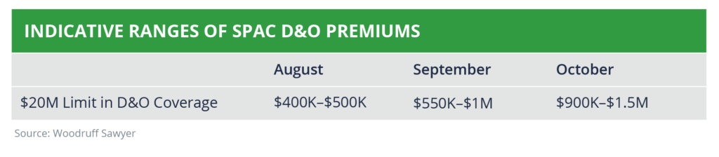 Table Showing Indicative Ranges of SPAC D&O Premiums
