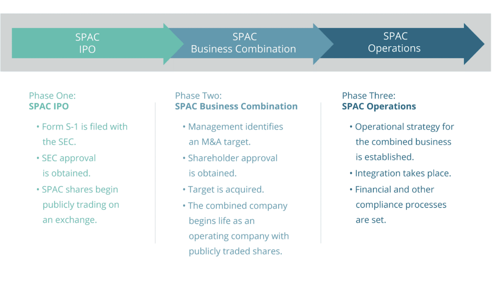 Three phases of SPAC IPO
