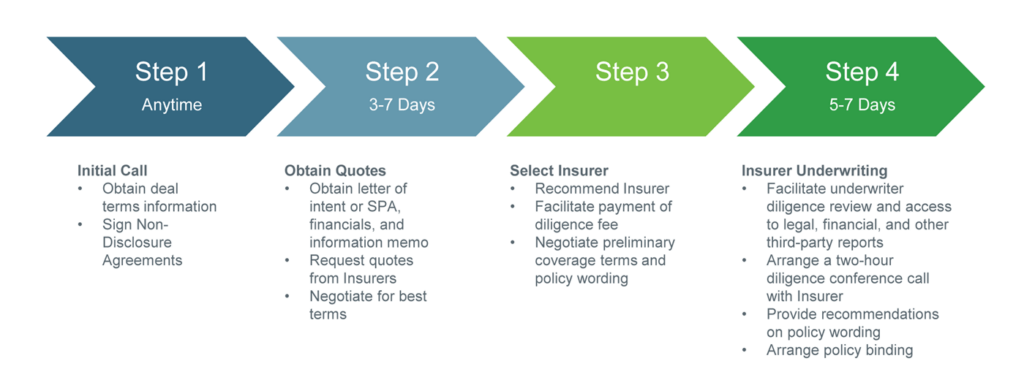 4-Step Process of Accomplishing a Reps & Warranties Insurance policy in two weeks.