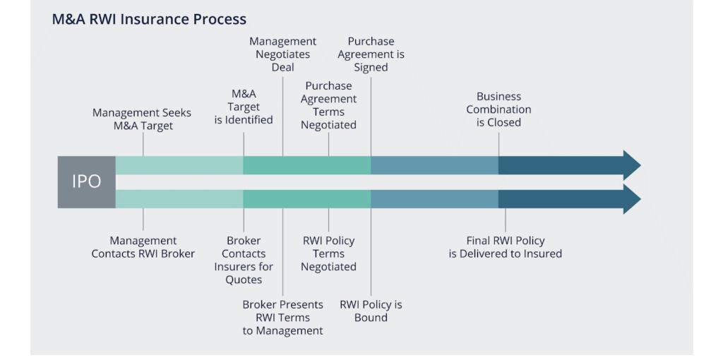 Mergers & Acquisitions Reps & Warranties Insurance Process