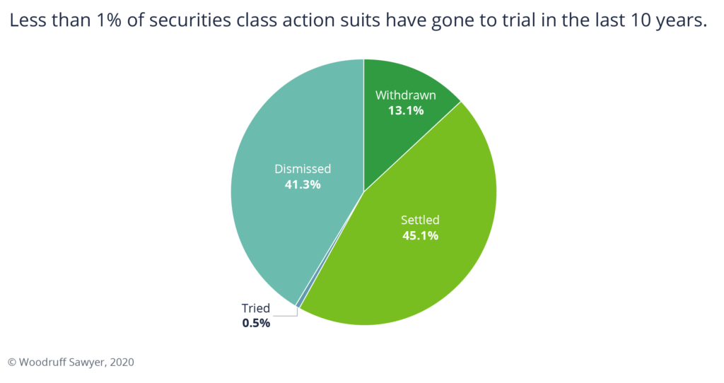 Pie chart graphic showing less than 1% of securities class action suits have gone to trial in the last 10 years.