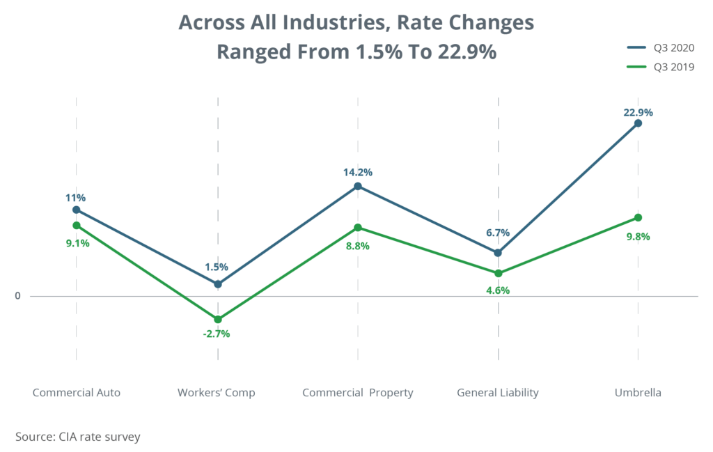 Across All Industries, Rate Changes Ranged from 1.5% to 22.9%