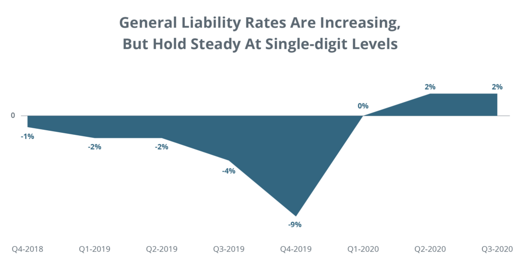 General Liability Rates Are Increasing, But Hold Steady at Single-Digit Levels