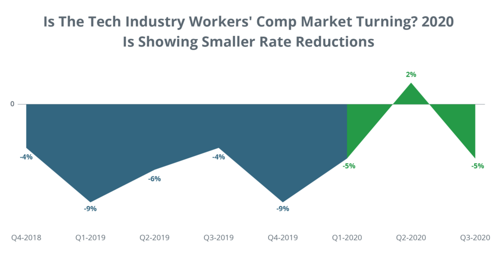 Is the Tech Industry Workers' Comp Market Turning? 2020 Is Showing Smaller Rate Reductions