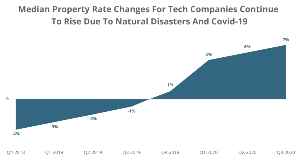 Median Property Rate Changes for Tech Companies Continue to Rise Due to Natural Disasters and COVID-19