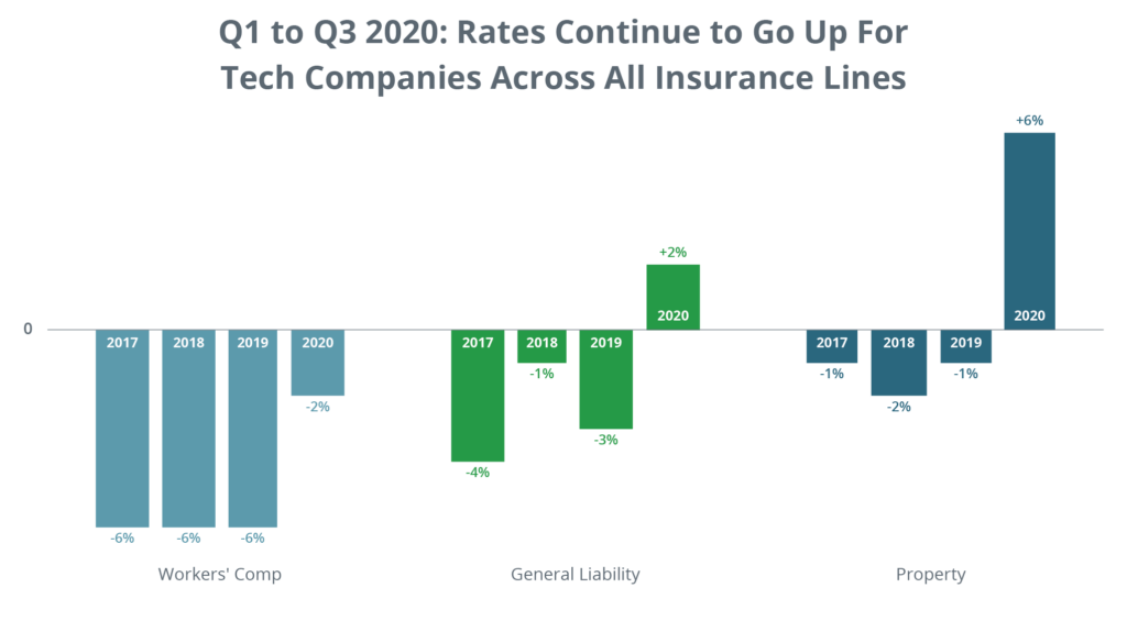 Rates Continue To Go Up For Tech Companies Across All Insurance Lines