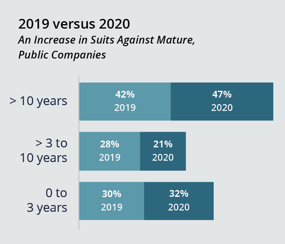 Increase in Suits Against Mature, Public Companies (2019 vs 2020)