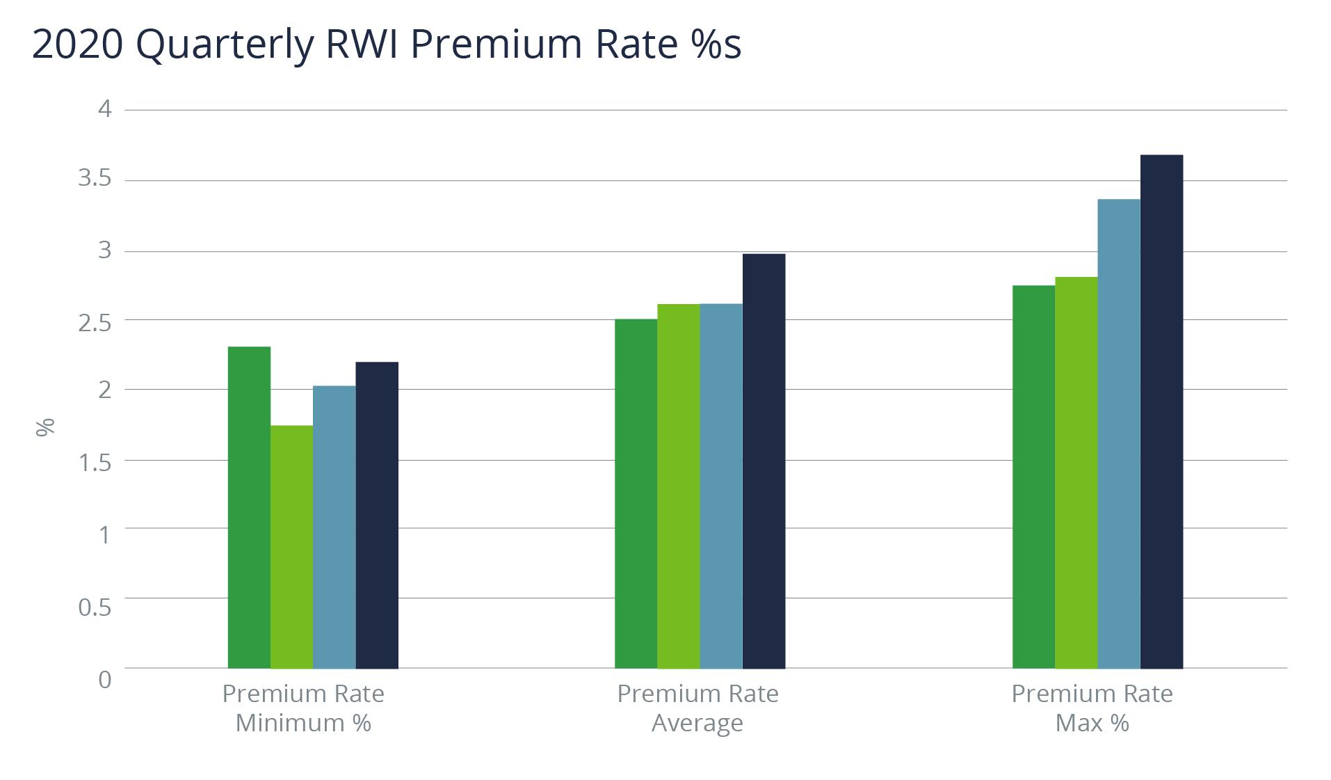 2020 Quarterly RWI Premium Rate Percentages