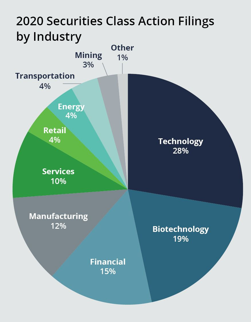 2020 Filings by Industry