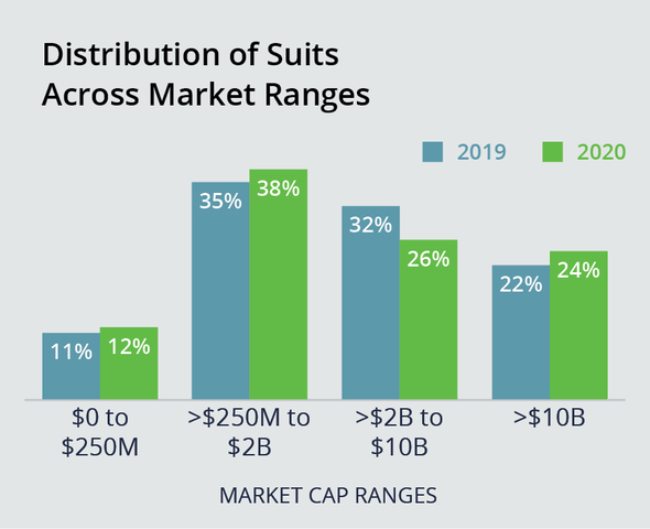 Distribution of Suits Across Market Cap Ranges Shows 38% in 2020 for >$250M to $2B, up from 35% in 2019