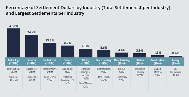 Percentage of Settlement Dollars by Industry Chart Showing Technology and Services Industries Took Biggest Hit