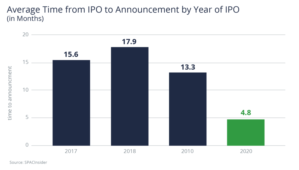 Average Time from IPO to Announcement by Year of IPO (in months). 4.8 months average for 2020.