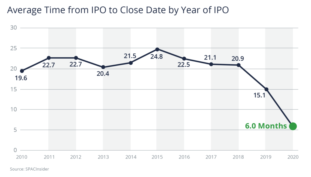 Average Time from IPO to Close Date by Year of IPO. 2020 was 6.0 months.