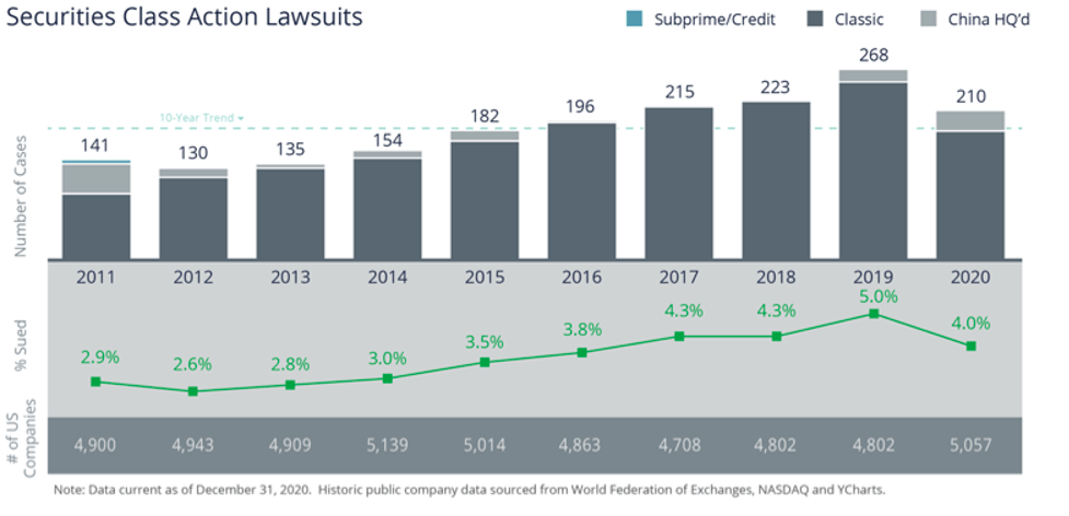 2011-2020 Securities Class Action Lawsuits show a total of 210 for 2020, down from 268 in 2019.