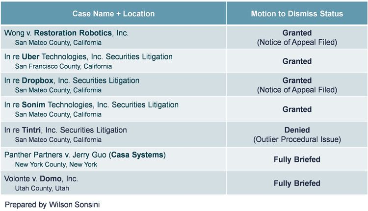 Data table showing status of current FFP state court litigation