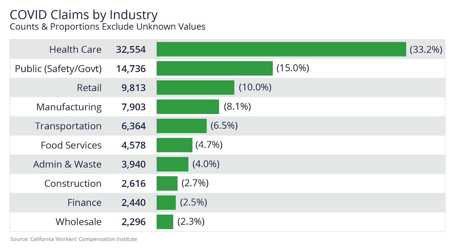 COVID claims are highest in Healthcare and Public (safety/government) industries