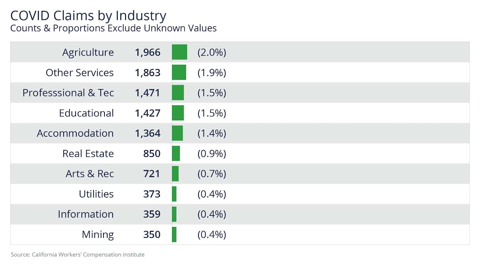 COVID claims lowest in mining, information, and utilities industries.