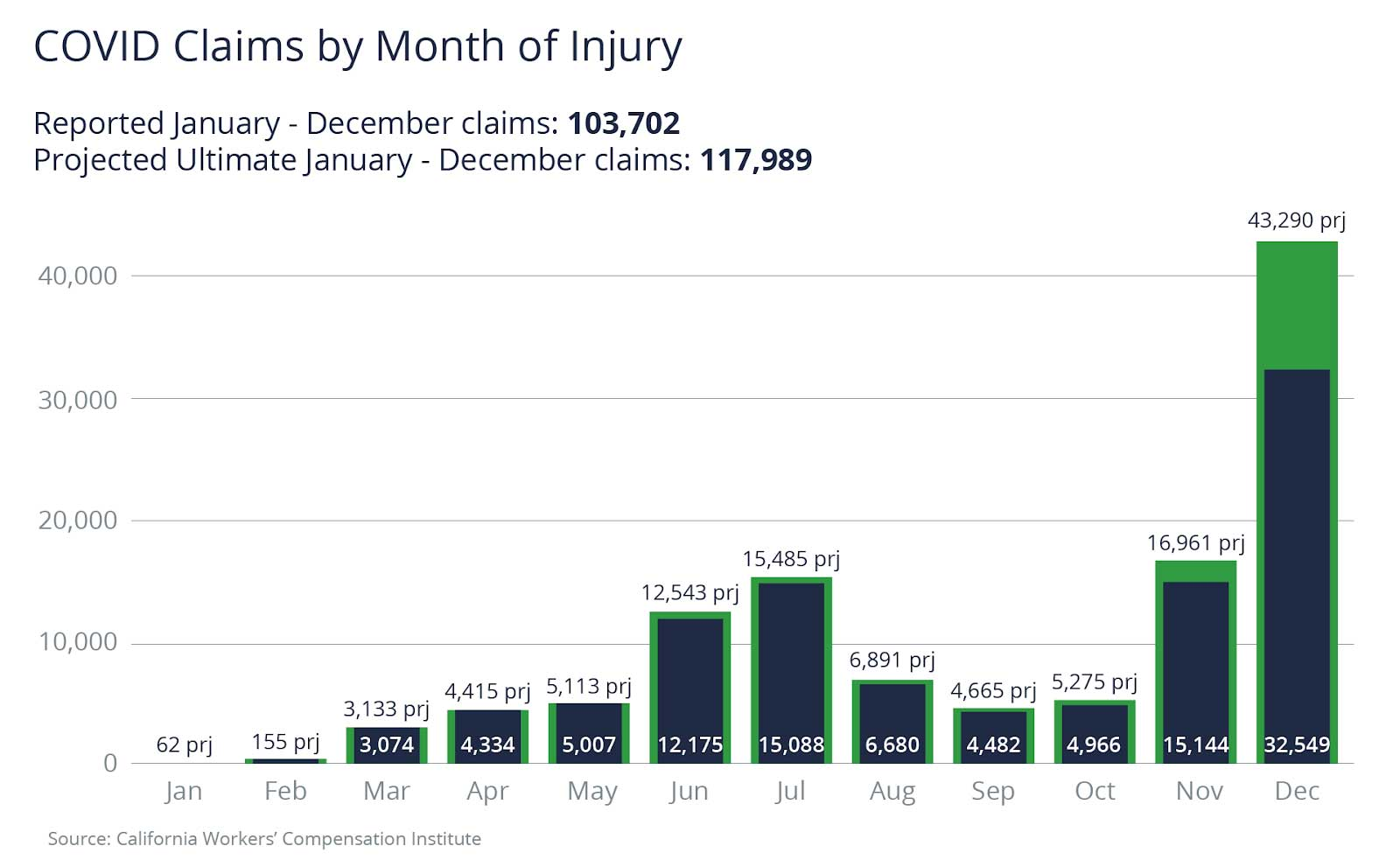 COVID claims spike post-holiday with reported January-December claims of 103, 702