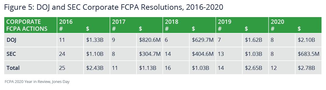 DOJ and SEC corporate FCPA resolutions, 2016-2020