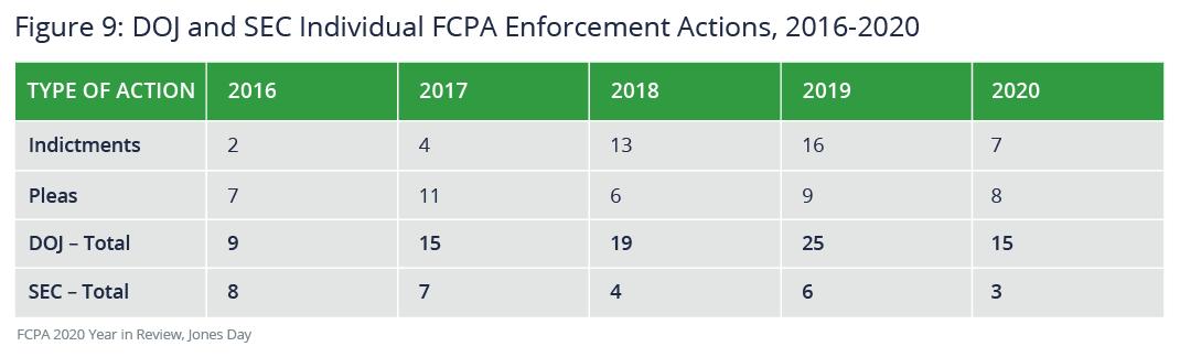 DOJ and SEC individual FCPA enforcement actions, 2016-2000