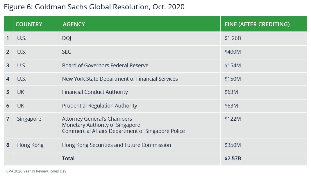 Goldman Sachs global resolution, October 2020