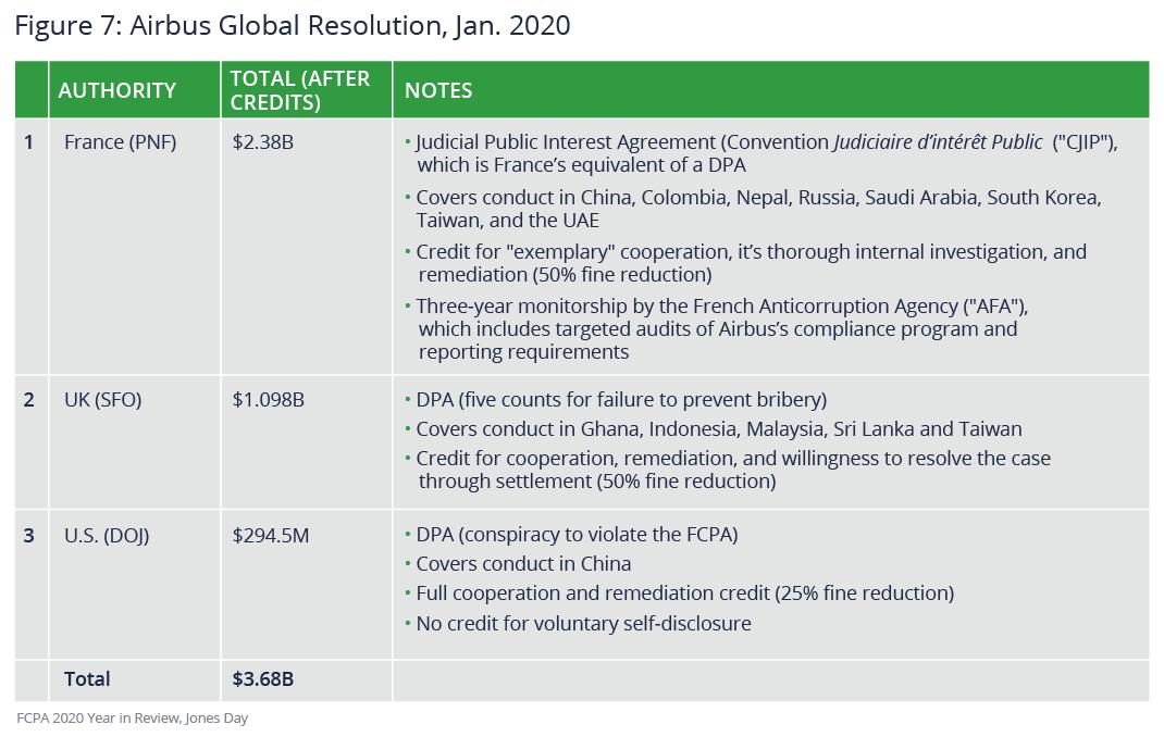 Airbus global resolution, January 2020