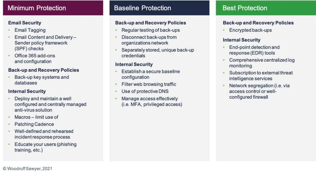 Ransomware Protection 2021 Highlighting Minimum, Baseline, and Best Protection