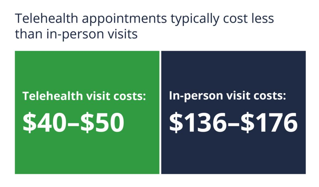 Telehealth visits cost $40-$50, in-person visits cost $136-$176