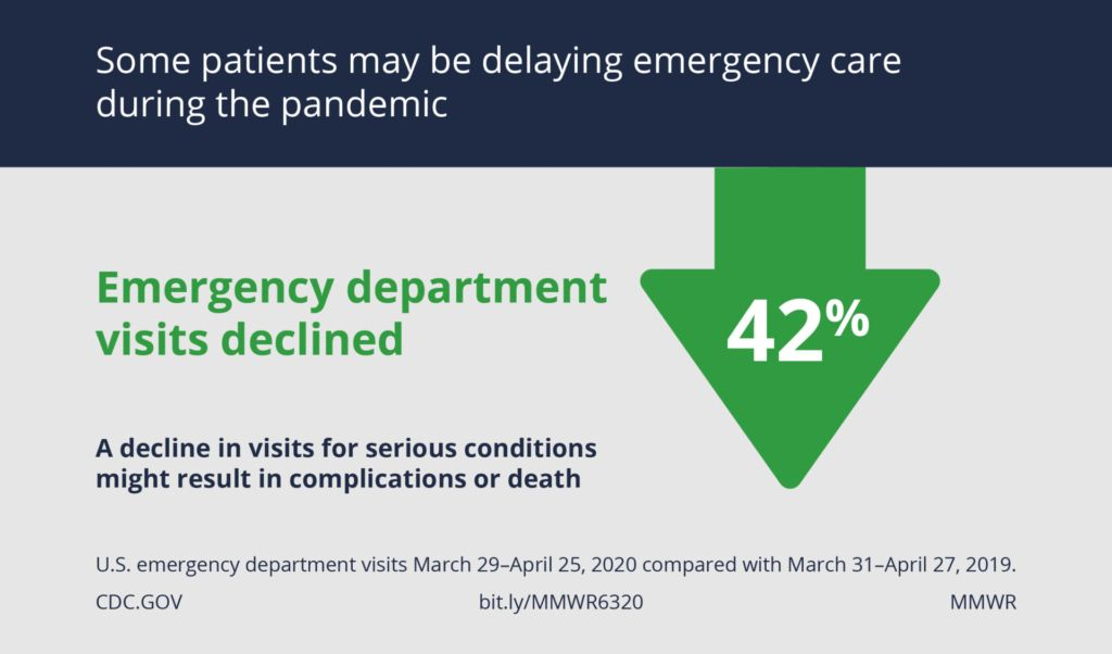 Emergency department visits declined 42% during the COVID-19 pandemic
