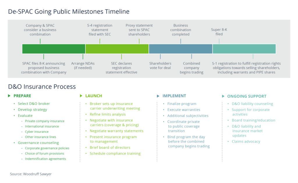 De-SPAC Going Public Milestones
