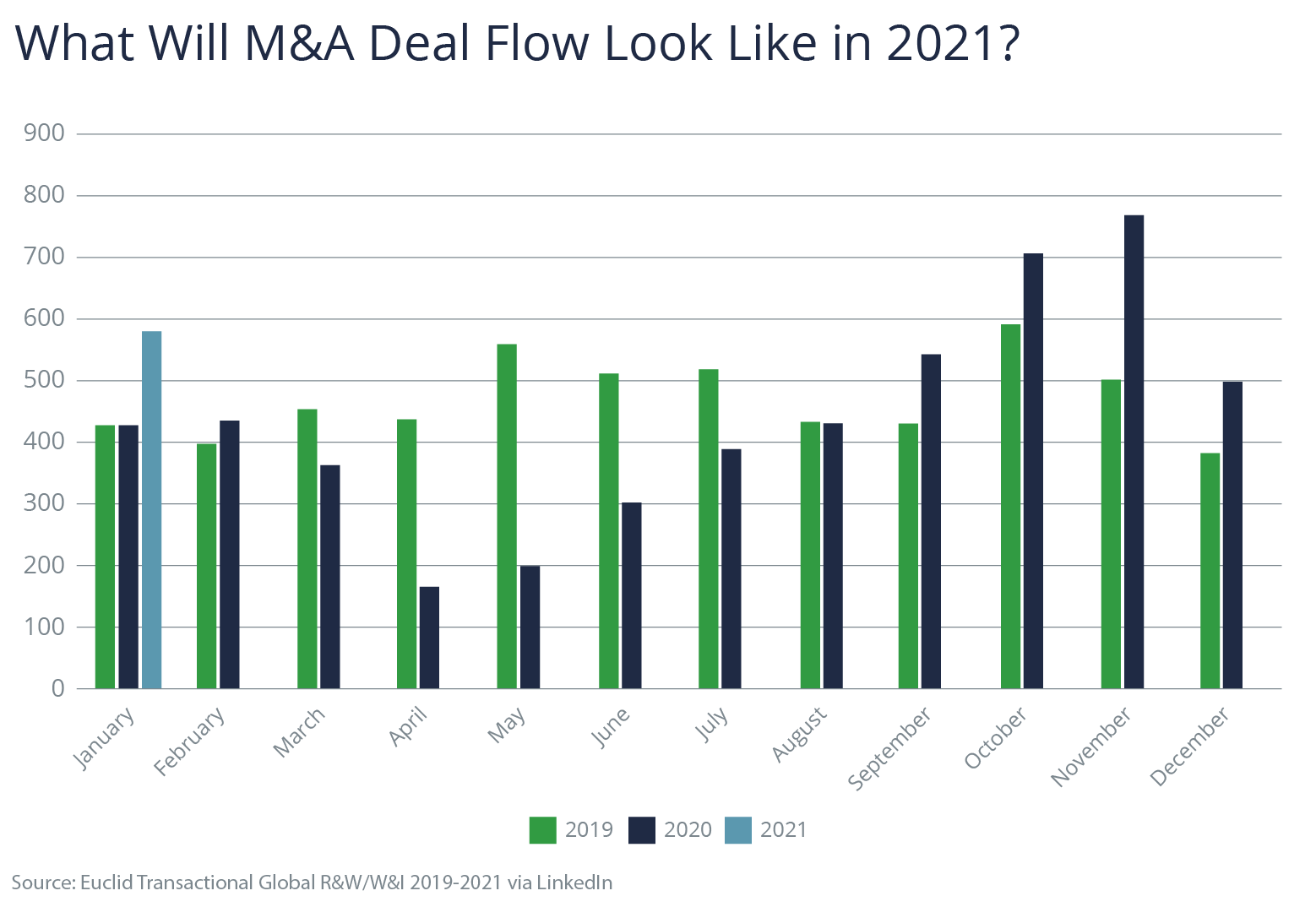 The year ahead M&A deal flow graphic 2
