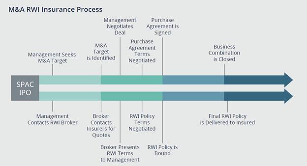 M&A RWI Insurance Process Diagram