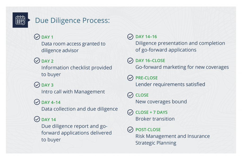 An infographic with a calendar showing the amount of days for the due diligence process.