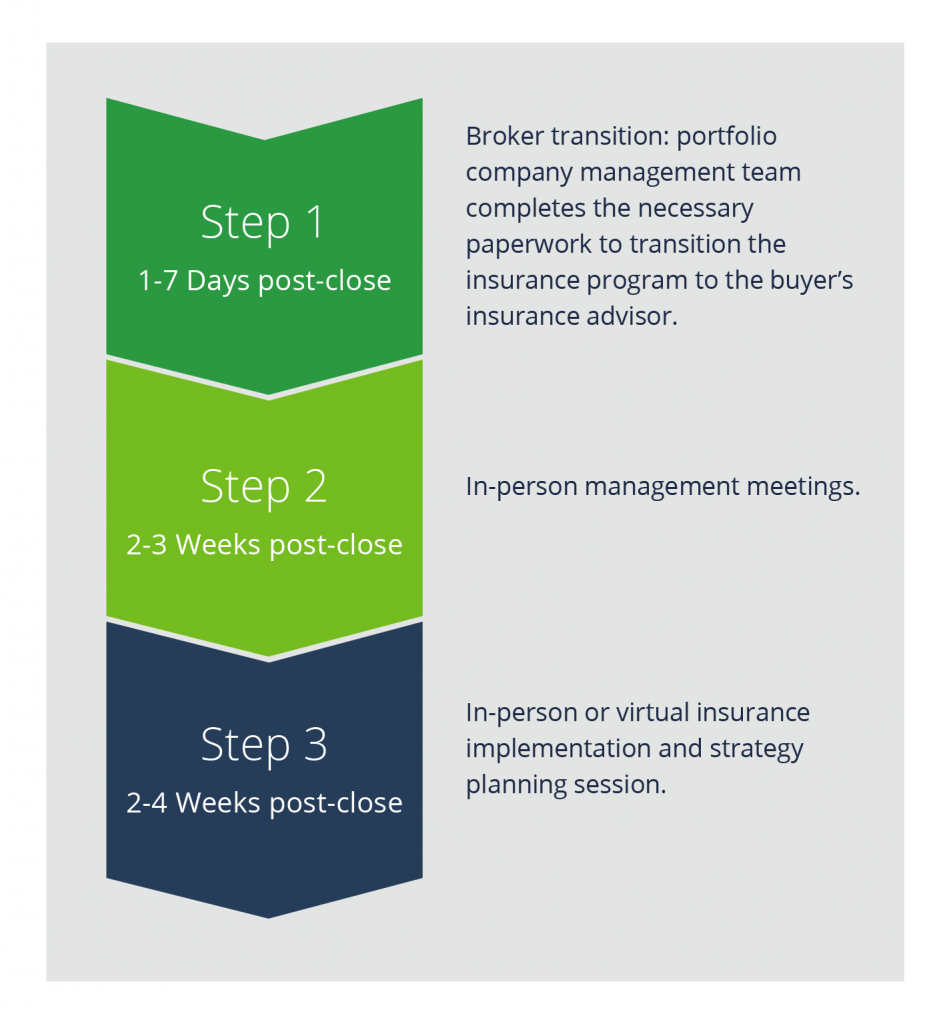 An infographic showing steps 1 through 3 of the post-close brokerage timeline.