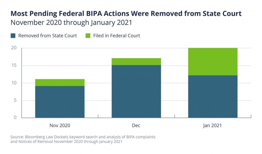 Woodruff Sawyer Federal BIPA Actions Chart