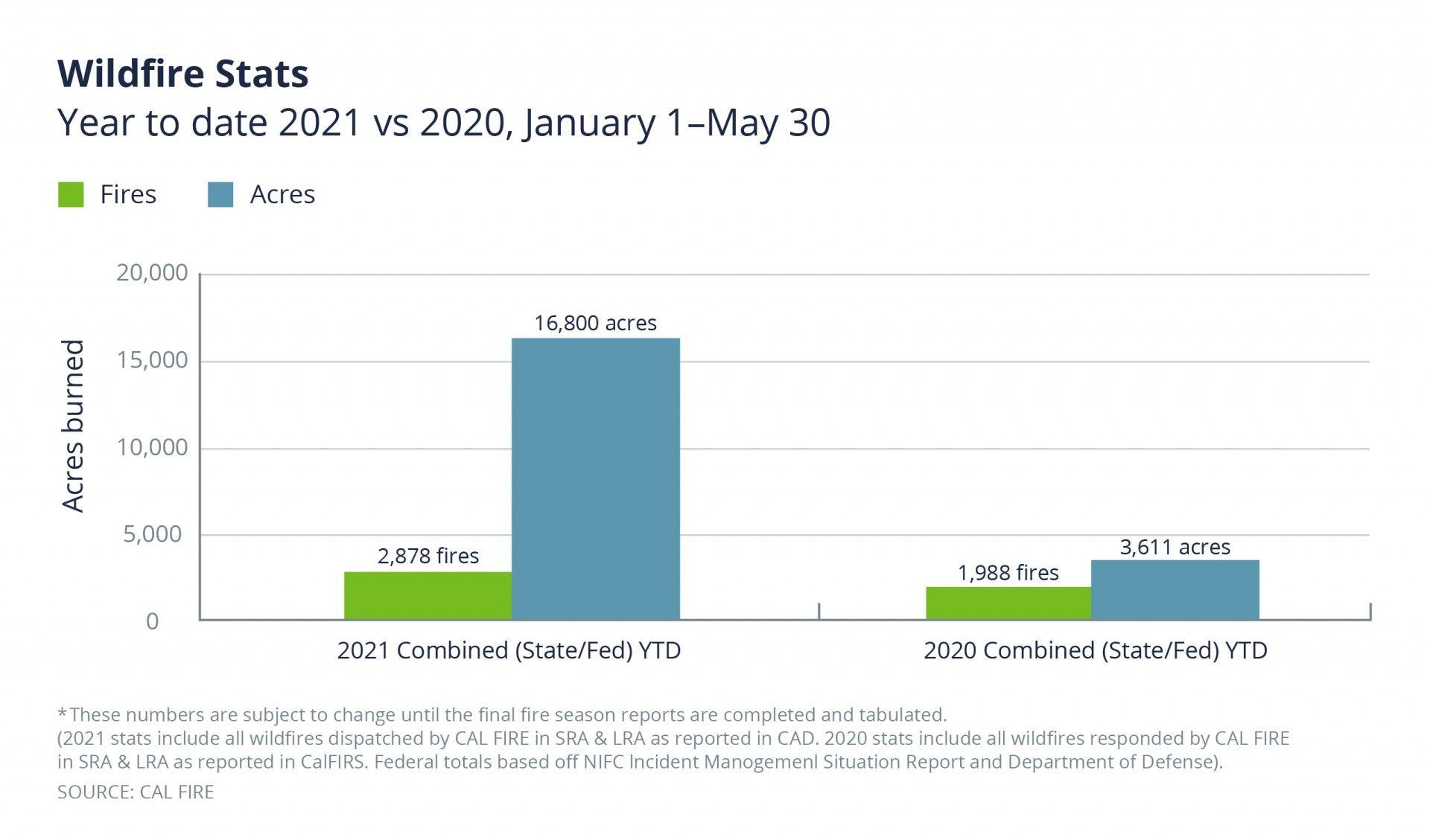 increased wildfires YTD 2021 vs 2020