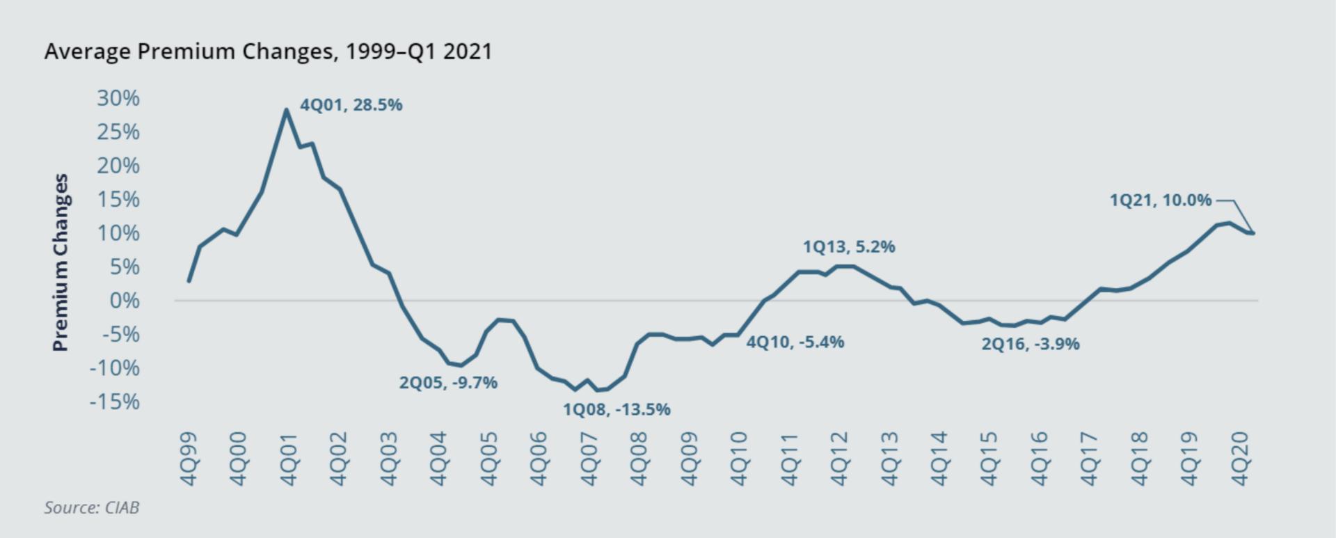 2021 construction industry premium increases