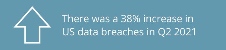 38% increase in US Data Breaches Q2 2021 Graphic