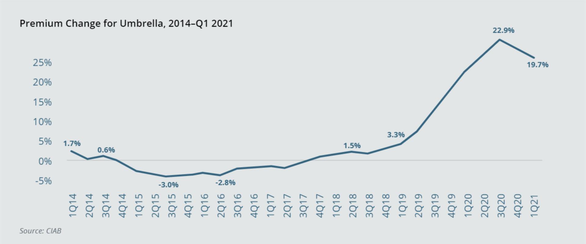 umbrella premium change 2014 to 2021