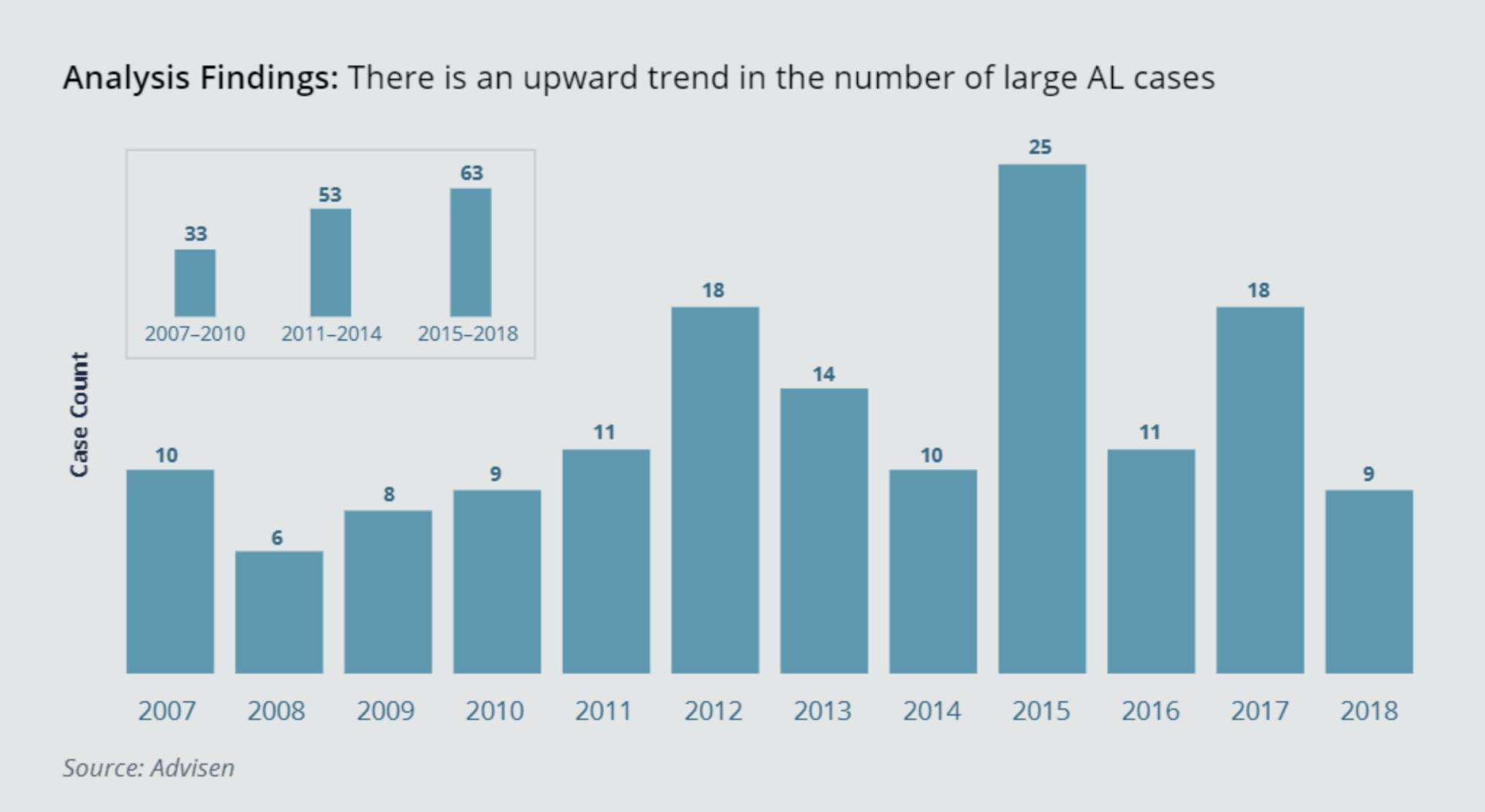 upward trend in AL